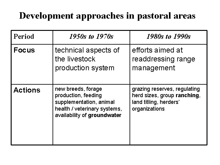 Development approaches in pastoral areas Period 1950 s to 1970 s 1980 s to