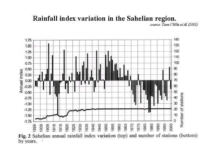 Rainfall index variation in the Sahelian region. source: Yann l'Hôte et Al. (2001)