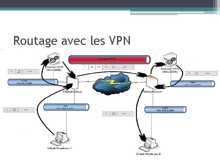 Routage avec les VPN
