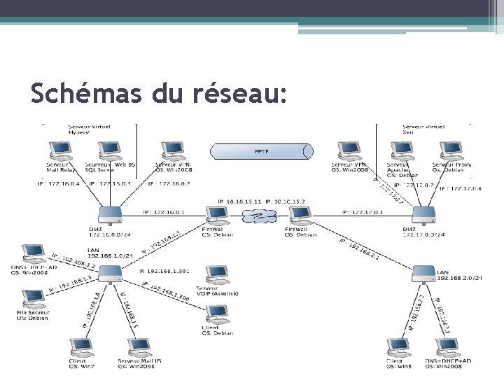 Schémas du réseau:
