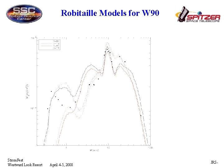 Robitaille Models for W 90 Strom. Fest Westward Look Resort April 4 -5, 2008