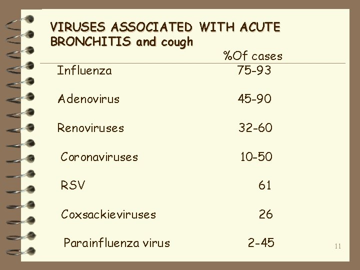 VIRUSES ASSOCIATED WITH ACUTE BRONCHITIS and cough %Of cases Influenza 75 -93 Adenovirus 45