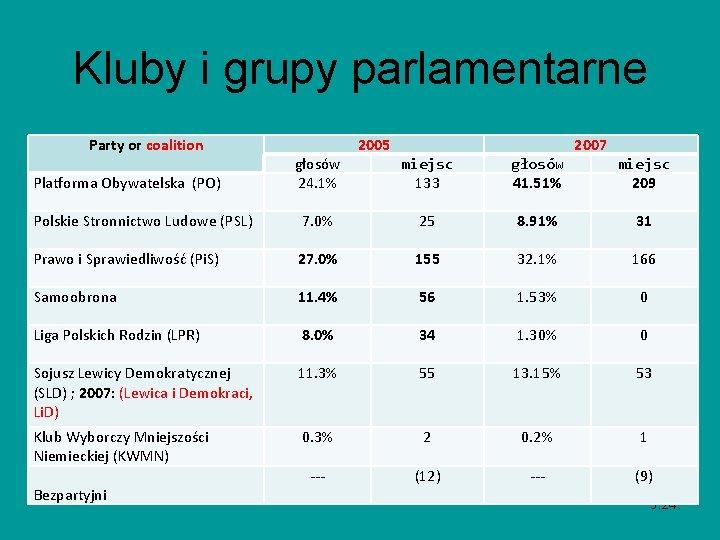 Kluby i grupy parlamentarne Party or coalition Platforma Obywatelska (PO) głosów 24. 1% 2005