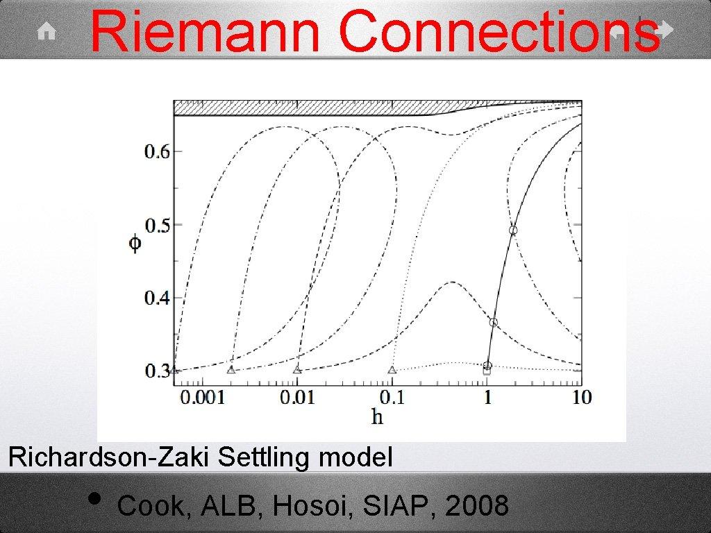 Riemann Connections Richardson-Zaki Settling model • Cook, ALB, Hosoi, SIAP, 2008