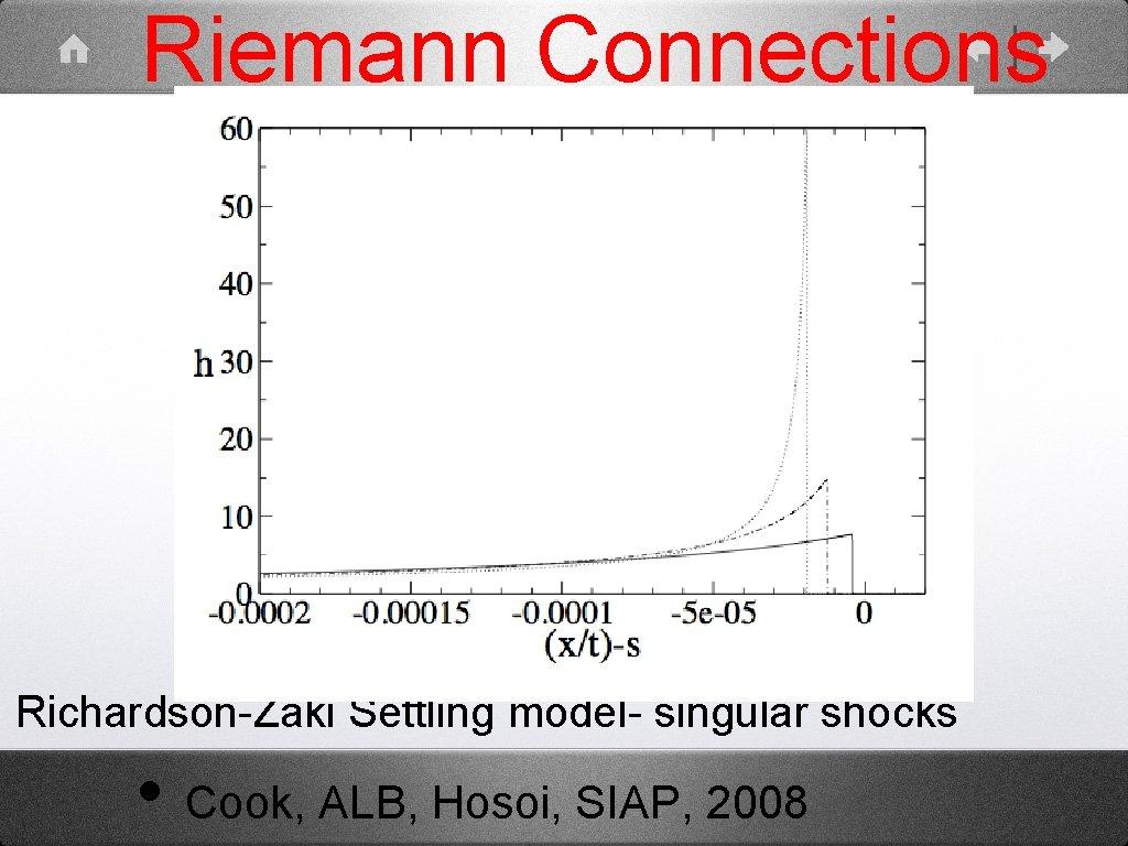 Riemann Connections Richardson-Zaki Settling model- singular shocks • Cook, ALB, Hosoi, SIAP, 2008