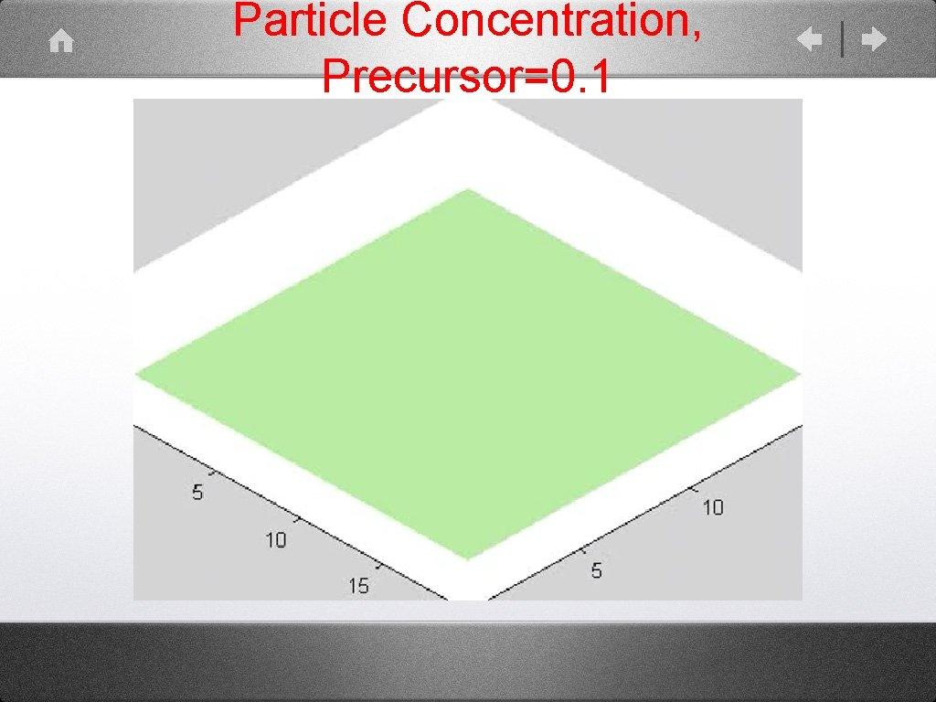 Particle Concentration, Precursor=0. 1