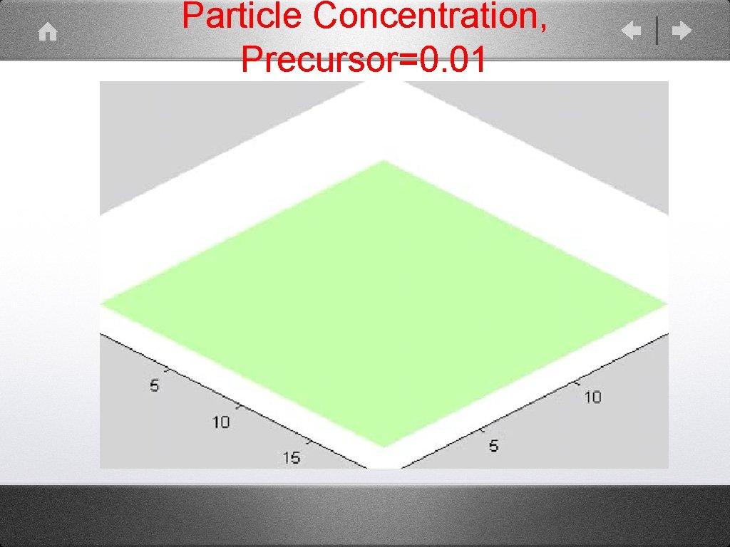 Particle Concentration, Precursor=0. 01