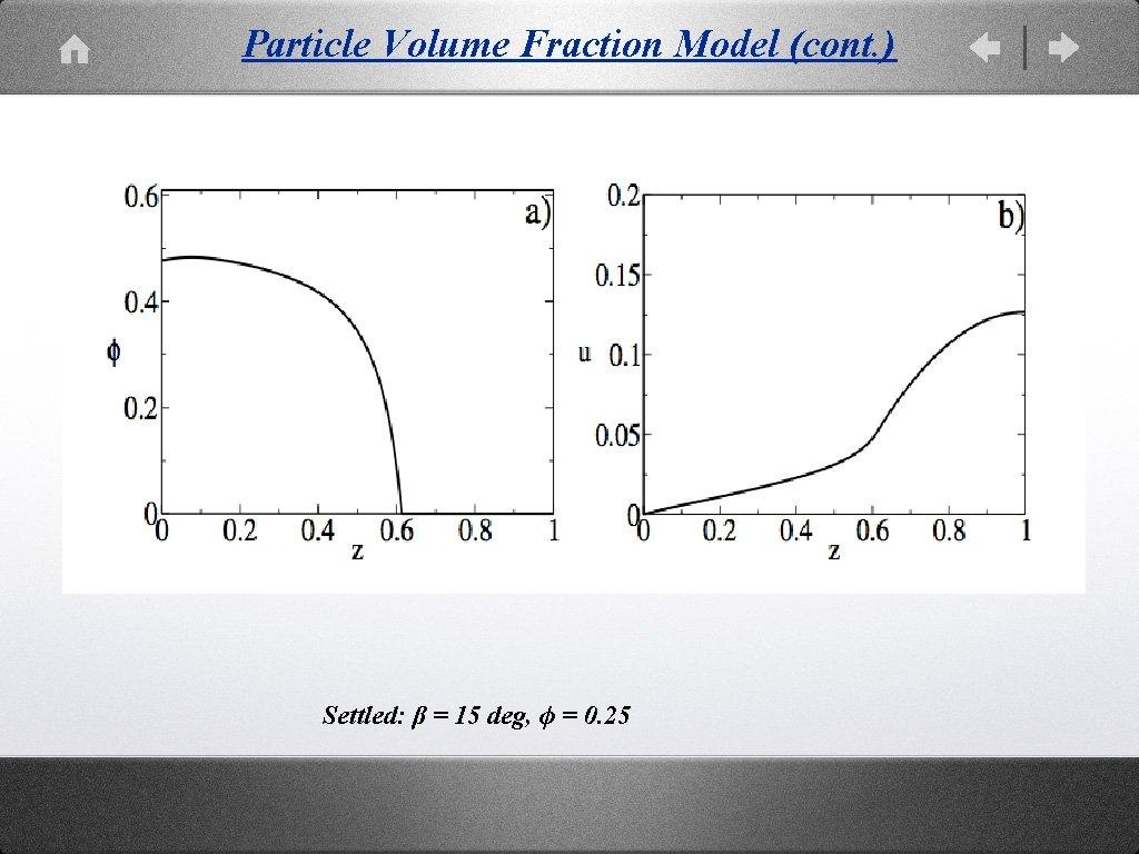 Particle Volume Fraction Model (cont. ) Settled: β = 15 deg, ϕ = 0.