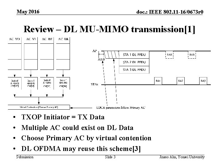 May 2016 doc. : IEEE 802. 11 -16/0673 r 0 Review – DL MU-MIMO