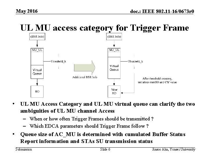 May 2016 doc. : IEEE 802. 11 -16/0673 r 0 UL MU access category
