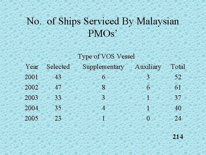 No. of Ships Serviced By Malaysian PMOs' Type of VOS Vessel Year 2001 Selected