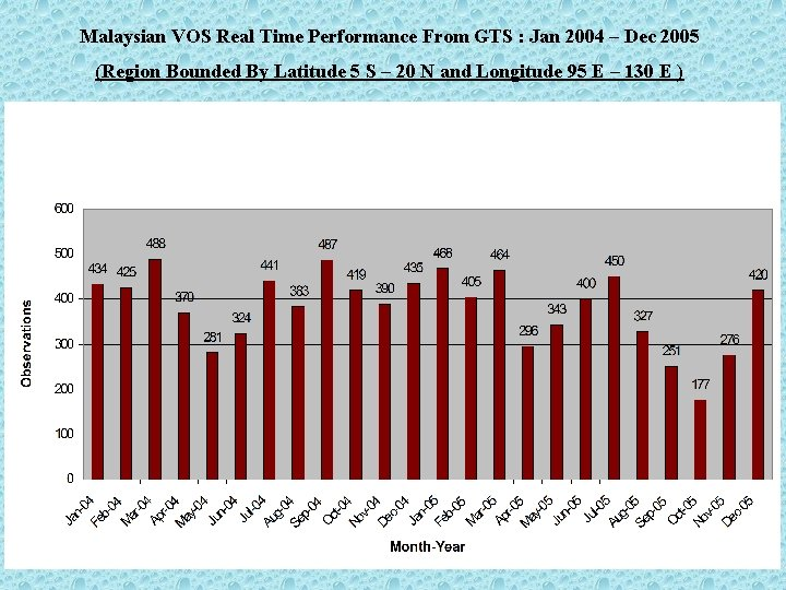 Malaysian VOS Real Time Performance From GTS : Jan 2004 – Dec 2005 (Region