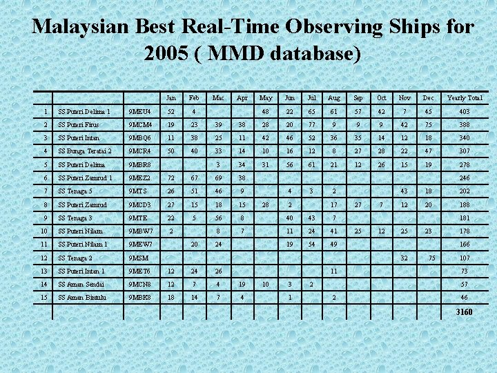 Malaysian Best Real-Time Observing Ships for 2005 ( MMD database) Jan Feb Mac Apr