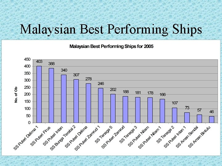 Malaysian Best Performing Ships
