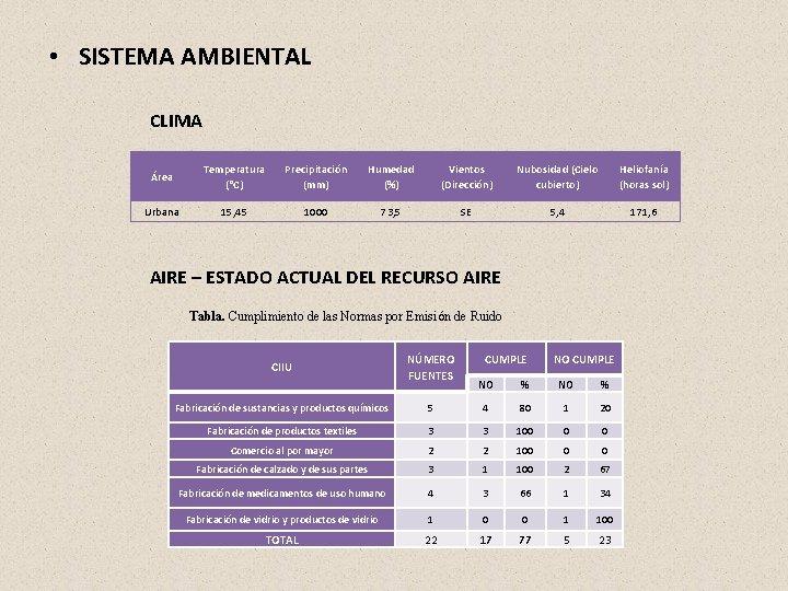 • SISTEMA AMBIENTAL CLIMA Área Temperatura (°C) Precipitación (mm) Humedad (%) Vientos (Dirección)