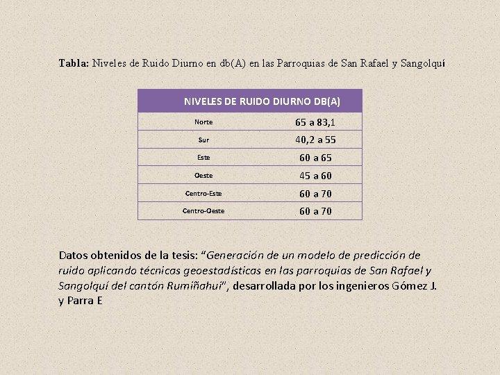 Tabla: Niveles de Ruido Diurno en db(A) en las Parroquias de San Rafael y