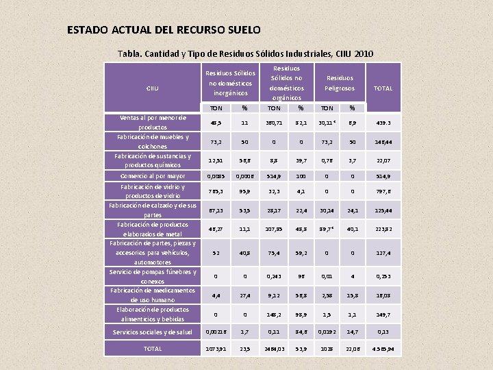 ESTADO ACTUAL DEL RECURSO SUELO Tabla. Cantidad y Tipo de Residuos Sólidos Industriales, CIIU