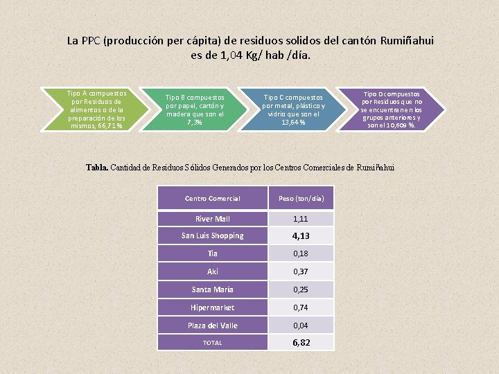 La PPC (producción per cápita) de residuos solidos del cantón Rumiñahui es de 1,