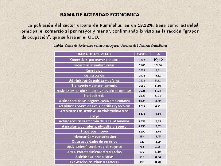 RAMA DE ACTIVIDAD ECONÓMICA La población del sector urbano de Rumiñahui, en un 19,