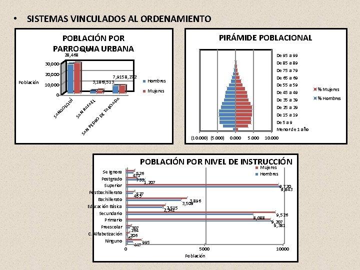 • SISTEMAS VINCULADOS AL ORDENAMIENTO PIRÁMIDE POBLACIONAL POBLACIÓN POR 29, 786 PARROQUIA URBANA