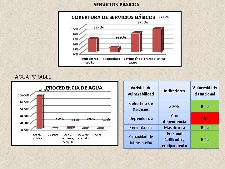 SERVICIOS BÁSICOS COBERTURA DE SERVICIOS BÁSICOS 99. 50% 97. 70% 95. 40% 100% 98%