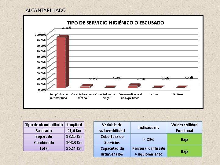 ALCANTARILLADO TIPO DE SERVICIO HIGIÉNICO O ESCUSADO 91. 88% 100. 00% 90. 00% 80.