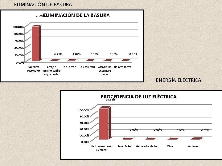 ELIMINACIÓN DE BASURA ELIMINACIÓN DE LA BASURA 97. 70% 100. 00% 80. 00% 60.