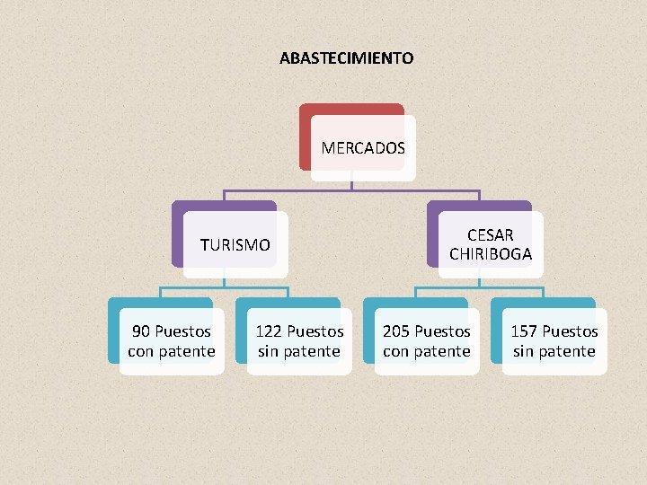 ABASTECIMIENTO MERCADOS TURISMO 90 Puestos con patente 122 Puestos sin patente CESAR CHIRIBOGA 205