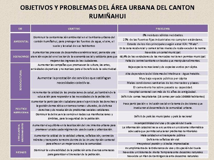 OBJETIVOS Y PROBLEMAS DEL ÁREA URBANA DEL CANTON RUMIÑAHUI EJE OBJETIVO AMBIENTAL Disminuir la