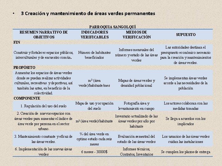 • 3 Creación y mantenimiento de áreas verdes permanentes RESUMEN NARRATIVO DE OBJETIVOS