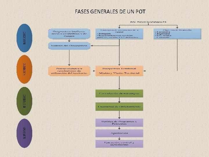FASES GENERALES DE UN POT