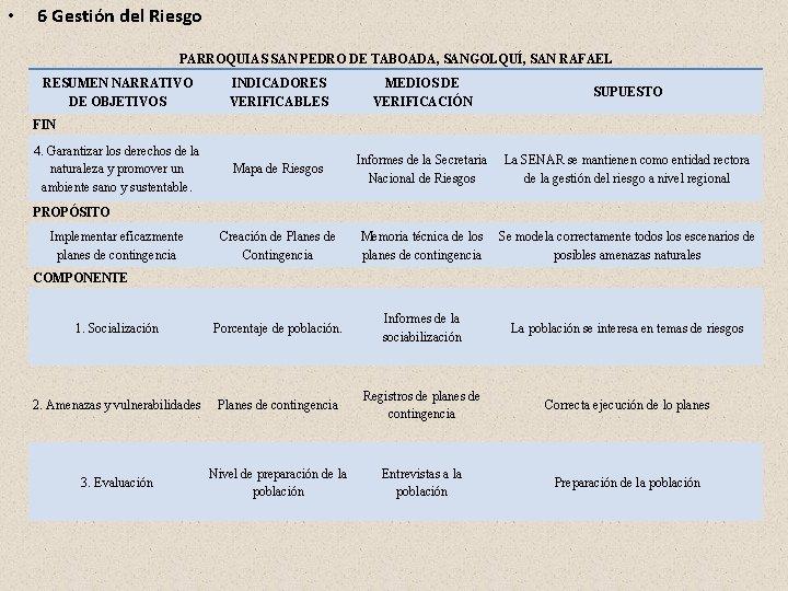 • 6 Gestión del Riesgo PARROQUIAS SAN PEDRO DE TABOADA, SANGOLQUÍ, SAN RAFAEL