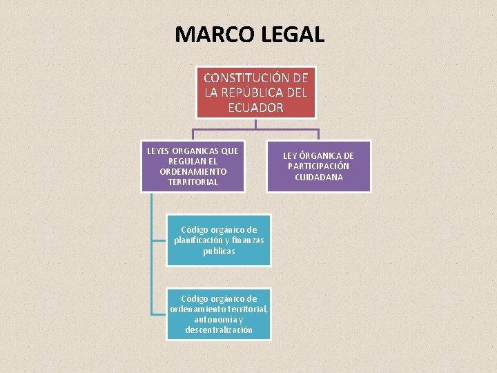 MARCO LEGAL CONSTITUCIÓN DE LA REPÚBLICA DEL ECUADOR LEYES ORGANICAS QUE REGULAN EL ORDENAMIENTO