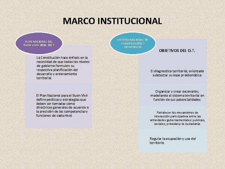 MARCO INSTITUCIONAL PLAN NACIONAL DEL BUEN VIVIR 2009 2013 La Constitución hace énfasis en