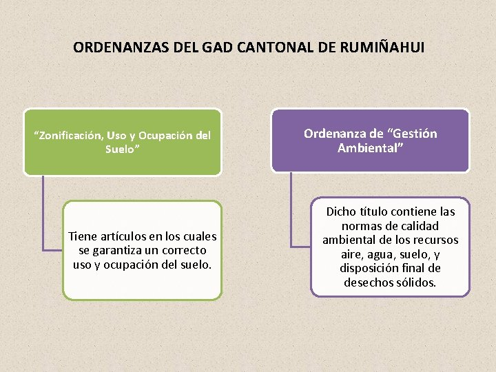 """ORDENANZAS DEL GAD CANTONAL DE RUMIÑAHUI """"Zonificación, Uso y Ocupación del Suelo"""" Tiene artículos"""