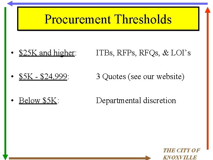 Procurement Thresholds • $25 K and higher: ITBs, RFPs, RFQs, & LOI's • $5