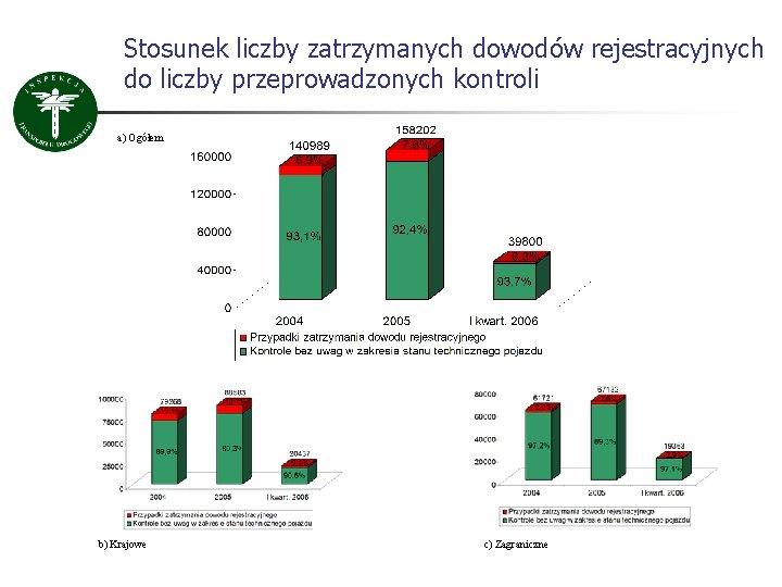 Stosunek liczby zatrzymanych dowodów rejestracyjnych do liczby przeprowadzonych kontroli a) Ogółem b) Krajowe c)