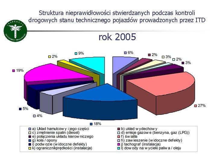 Struktura nieprawidłowości stwierdzanych podczas kontroli drogowych stanu technicznego pojazdów prowadzonych przez ITD rok 2005