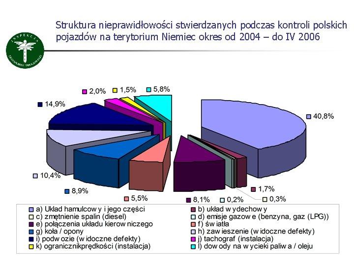 Struktura nieprawidłowości stwierdzanych podczas kontroli polskich pojazdów na terytorium Niemiec okres od 2004 –
