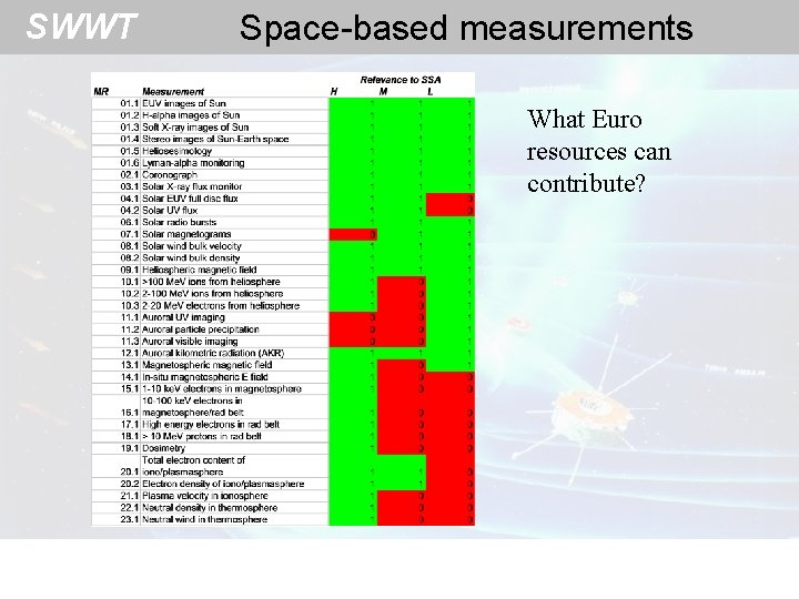 SWWT Space-based measurements What Euro resources can contribute?