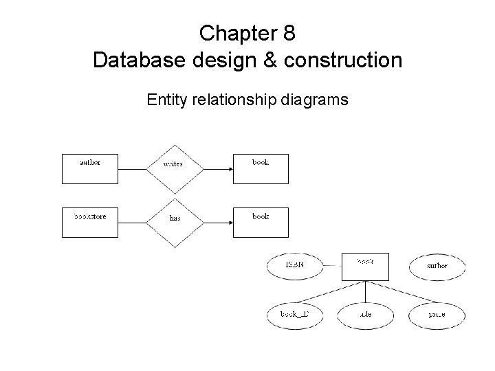 Chapter 8 Database design & construction Entity relationship diagrams