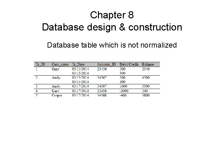Chapter 8 Database design & construction Database table which is not normalized
