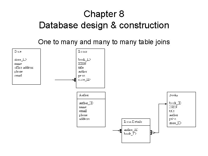 Chapter 8 Database design & construction One to many and many to many table