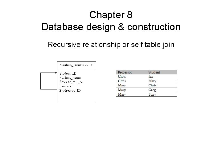 Chapter 8 Database design & construction Recursive relationship or self table join