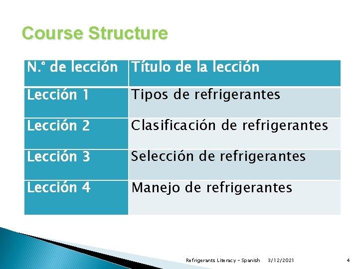 Course Structure N. ° de lección Título de la lección Lección 1 Tipos de