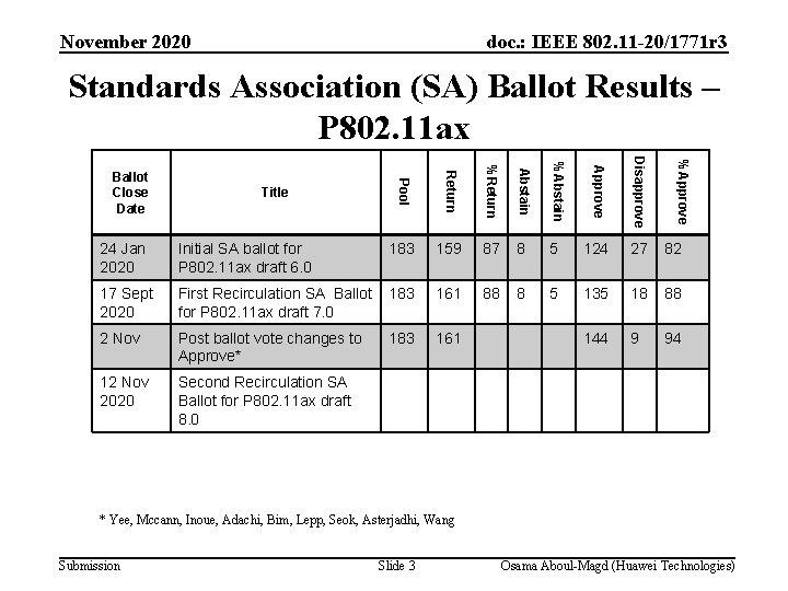 November 2020 doc. : IEEE 802. 11 -20/1771 r 3 Standards Association (SA) Ballot