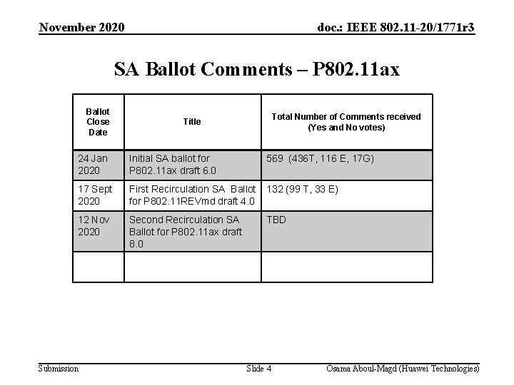 November 2020 doc. : IEEE 802. 11 -20/1771 r 3 SA Ballot Comments –
