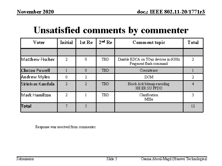 November 2020 doc. : IEEE 802. 11 -20/1771 r 3 Unsatisfied comments by commenter