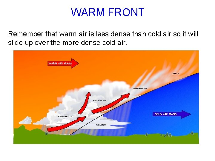 WARM FRONT Remember that warm air is less dense than cold air so it