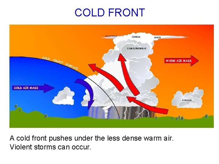 COLD FRONT A cold front pushes under the less dense warm air. Violent storms